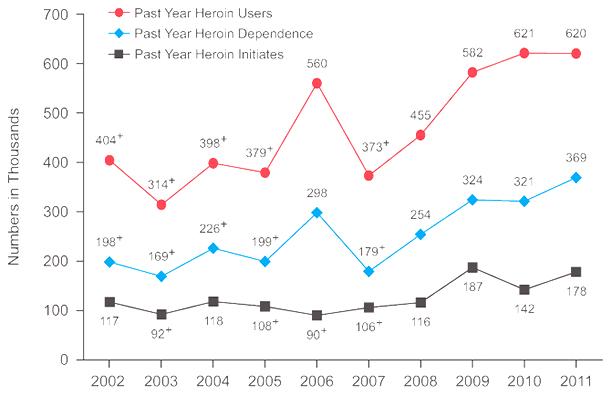 heroin-addiction-use-statistics